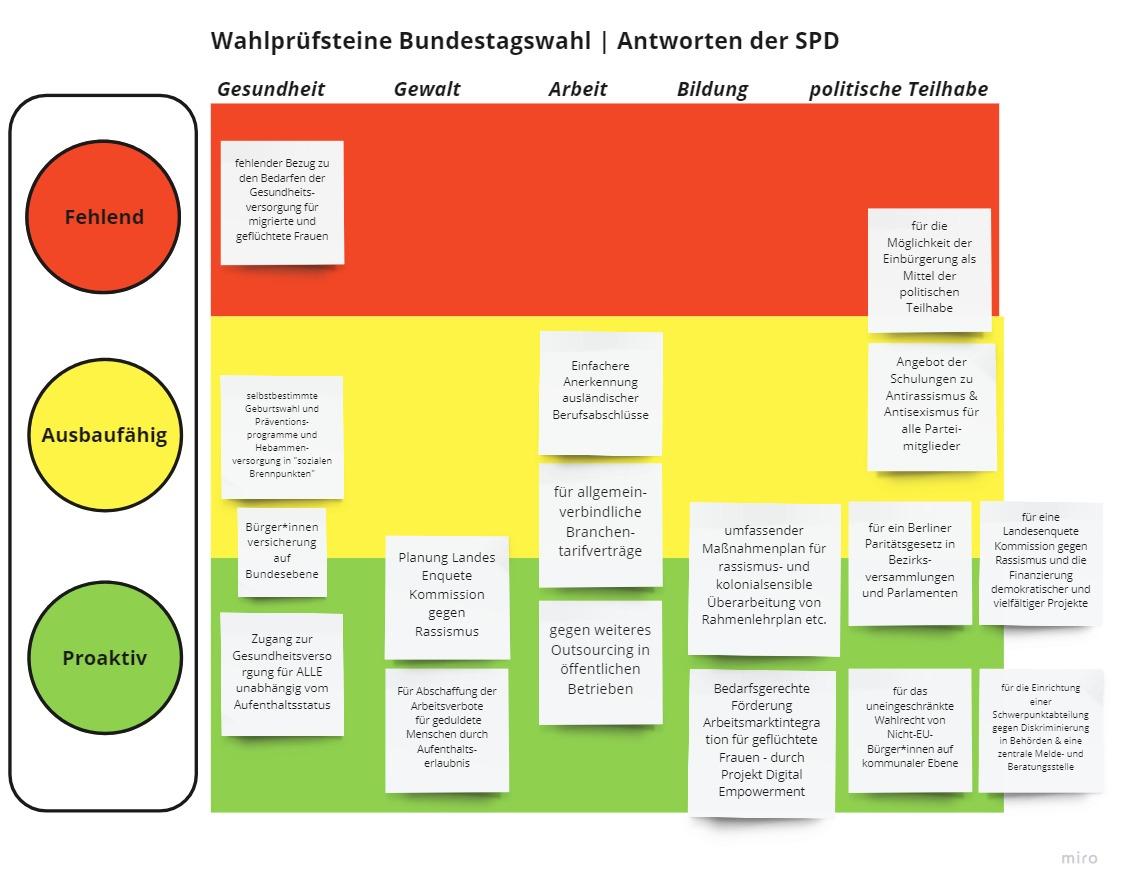 Wahlprüfsteine Landtagswahlen Berlin